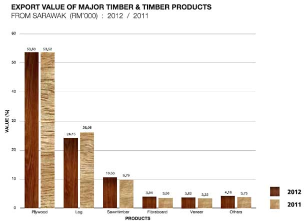 Cultivating Sarawak's timber industry | Borneo Post Online