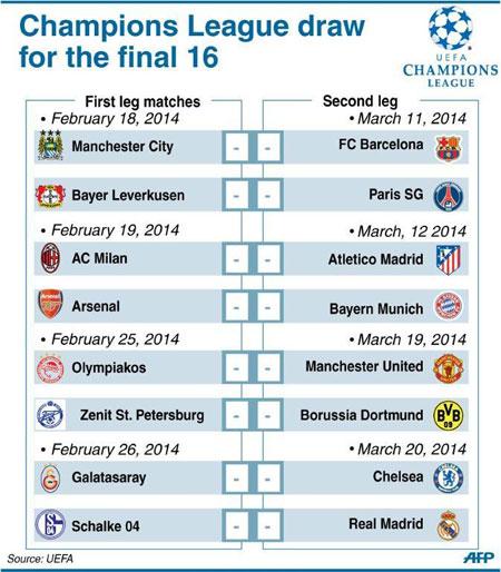 Barca Draw Man City In Champions League BorneoPost Online Borneo - Barcelona fc table