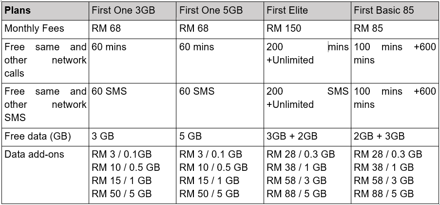 Malaysian Telcos Choosing The Best Prepaid And Postpaid Plans Borneo Post Online