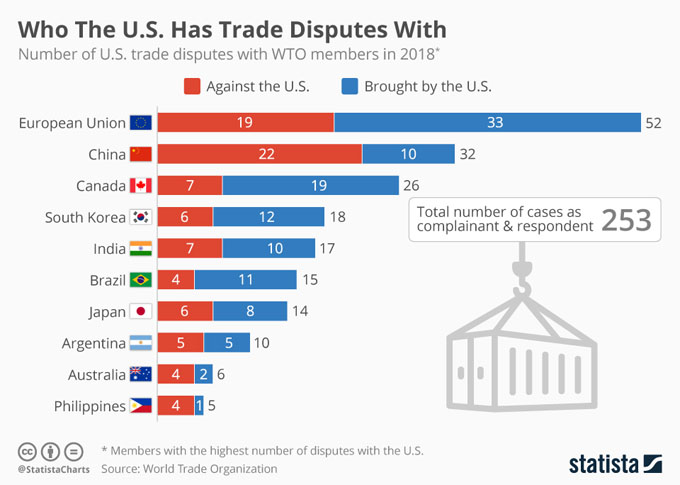 Frictions in global trade order – and what this spells for