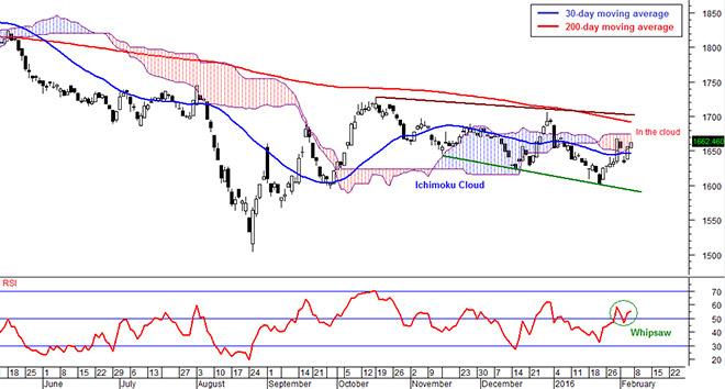 Ftse Bursa Malaysia Kuala Lumpur Composite Index Fbm Klci Directionless And Volatile Market Expected Borneo Post Online