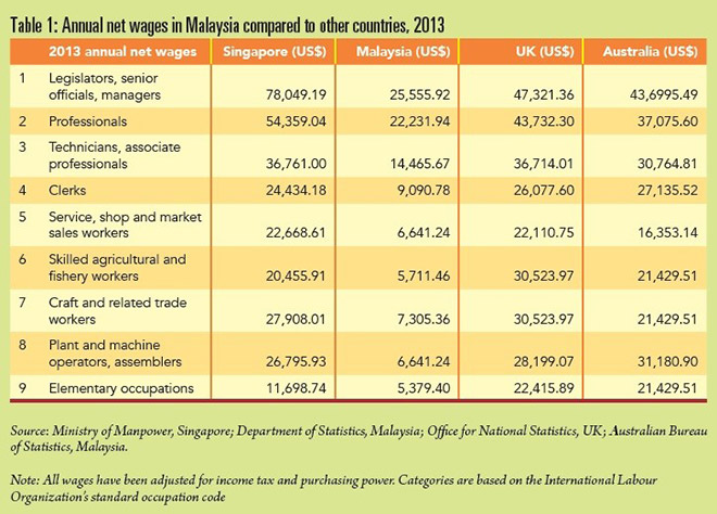 Table 1: Annual net wages in Malaysia compared to other countries, 2013 // SOURCE: Ministry of Manpower, Singapore; Department Statistics, Malaysia; Office for National Statistics, UK; Australian Bureau of Statistics, Malaysia