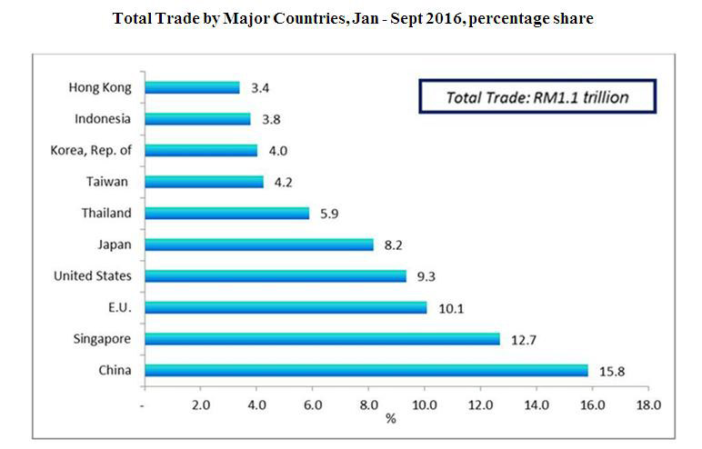Total Trade by Major Countries, Jan - Sept 2016, percentage share / SOURCE: Department of Statistics (Malaysia)