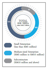 Figure 4 - In FY2016, Gamuda provided RM4.7bil worth of contracts to 608 SMEs that employ a total of 27,864 workers.