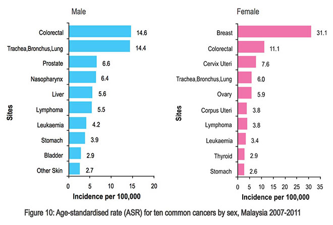 The Lowdown On Colorectal Cancer Borneo Post Online