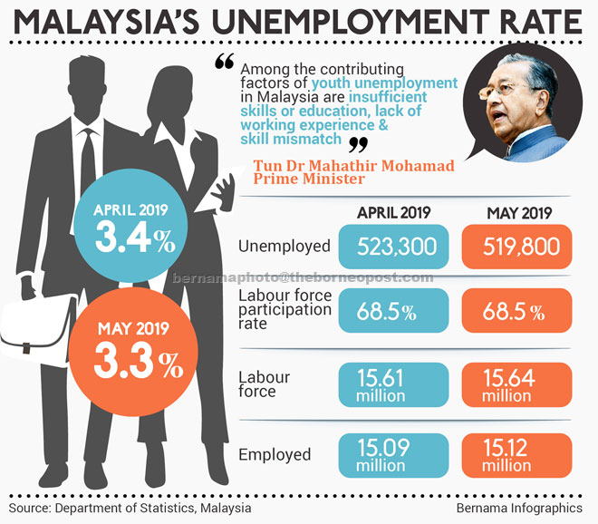 Malaysia S Unemployment Rate Drops Slightly To 3 3 Pct Borneo Post Online
