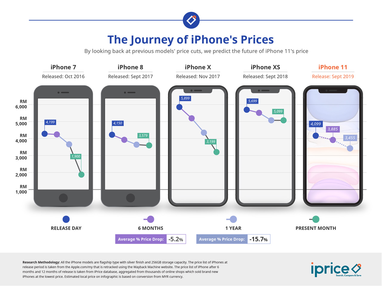 You can save as much as RM644 if you purchase iPhone 11 one