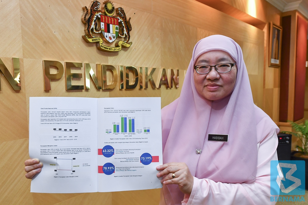 Spm 2019 Results Show Better Performance With Gpn Of 4 86 Borneo Post Online